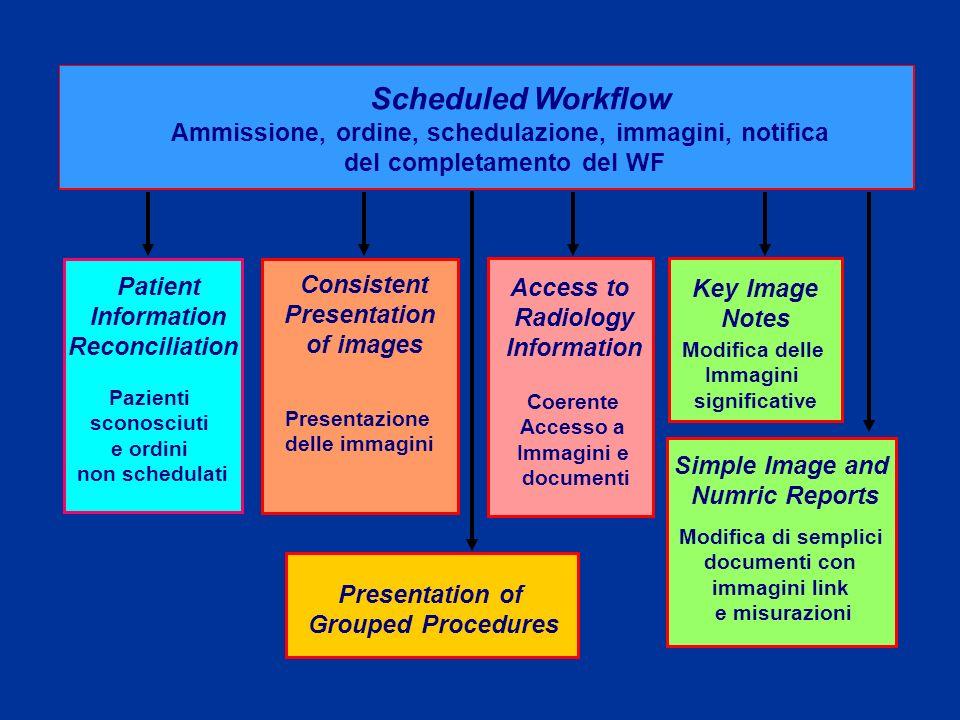 Scheduled WorkflowAmmissione, ordine, schedulazione, immagini, notifica. del completamento del WF. Patient.