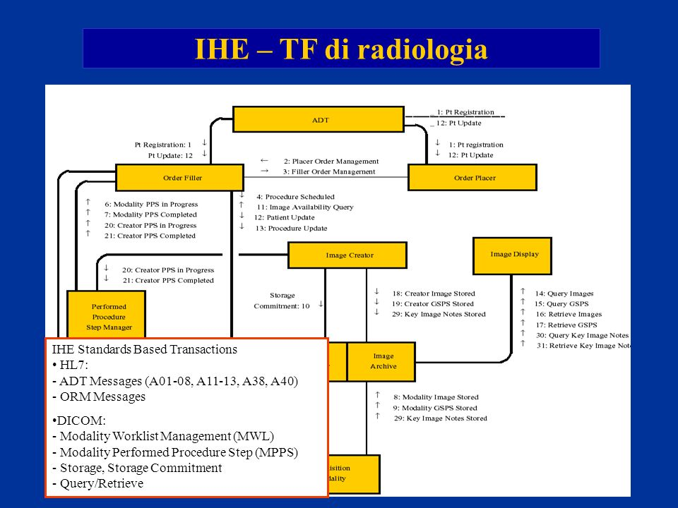 IHE – TF di radiologia IHE Standards Based Transactions • HL7: