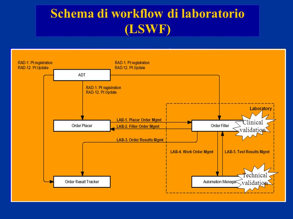 Schema di workflow di laboratorio