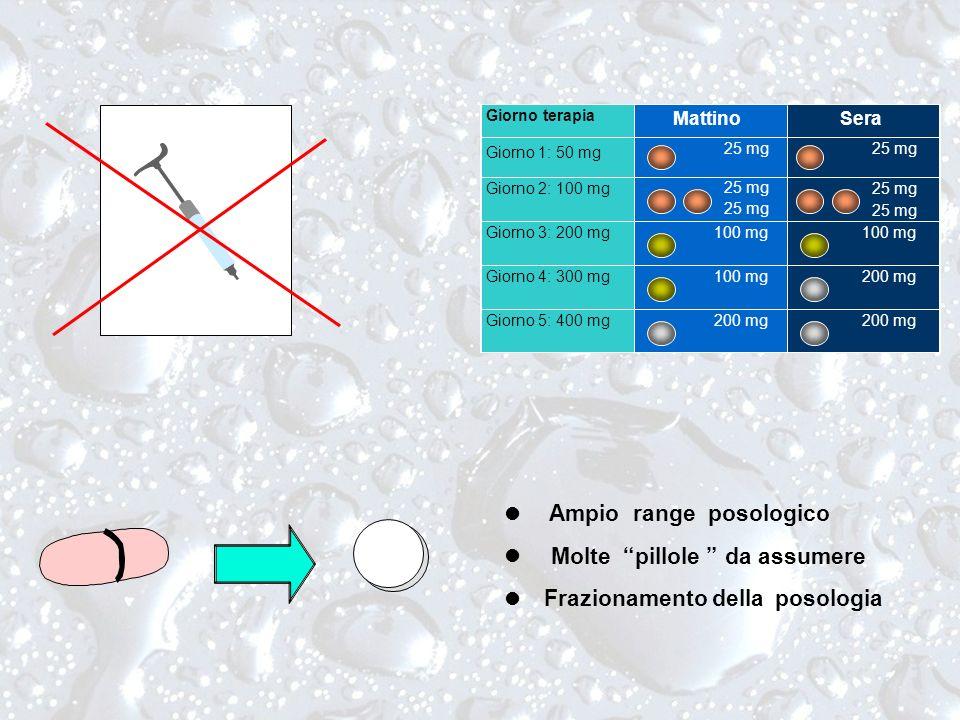 l Ampio range posologico Molte pillole da assumere Frazionamento