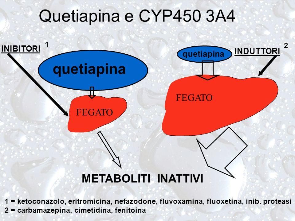 Quetiapina e CYP450 3A4 quetiapina METABOLITI INATTIVI FEGATO FEGATO