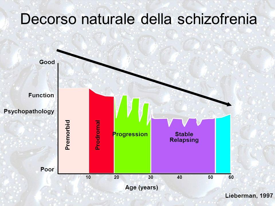 Decorso naturale della schizofrenia