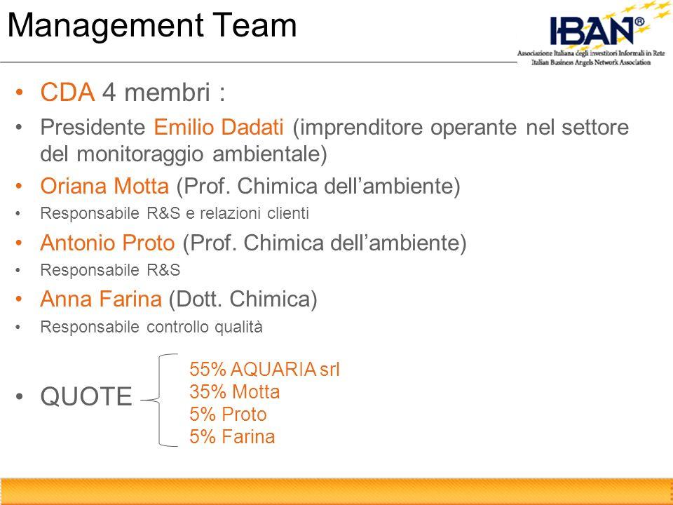 Management Team CDA 4 membri : QUOTE