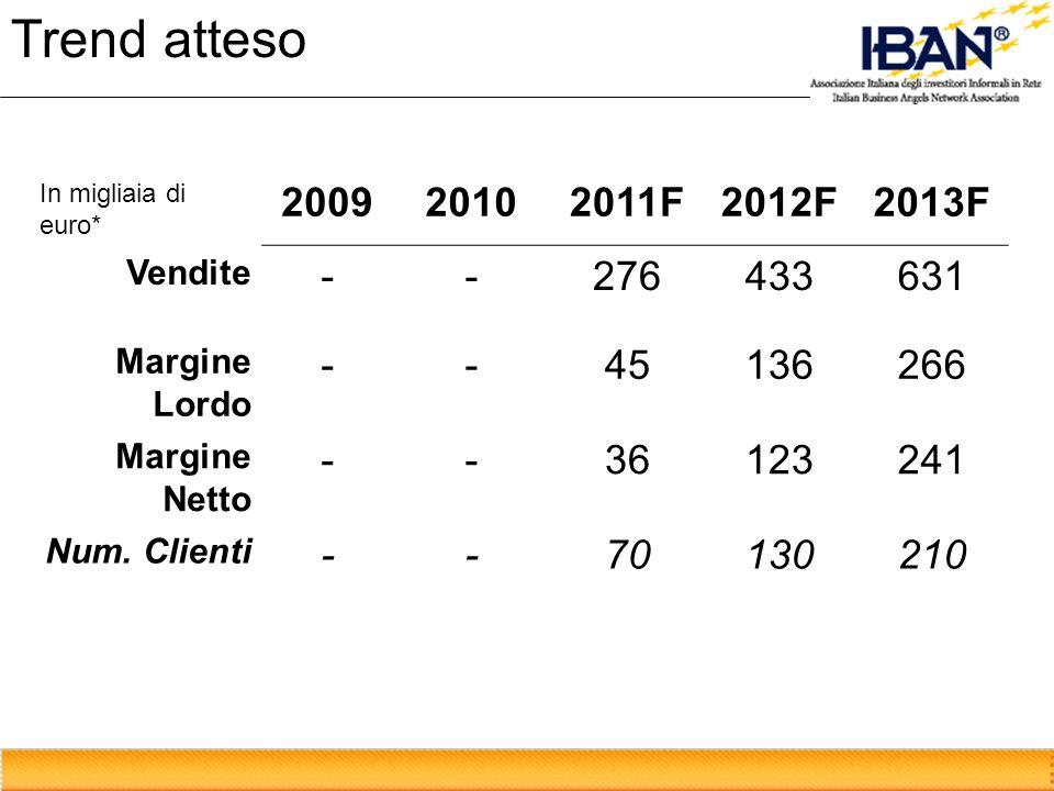 Trend atteso In migliaia di euro* 2009. 2010. 2011F. 2012F. 2013F. Vendite. - 276. 433. 631.