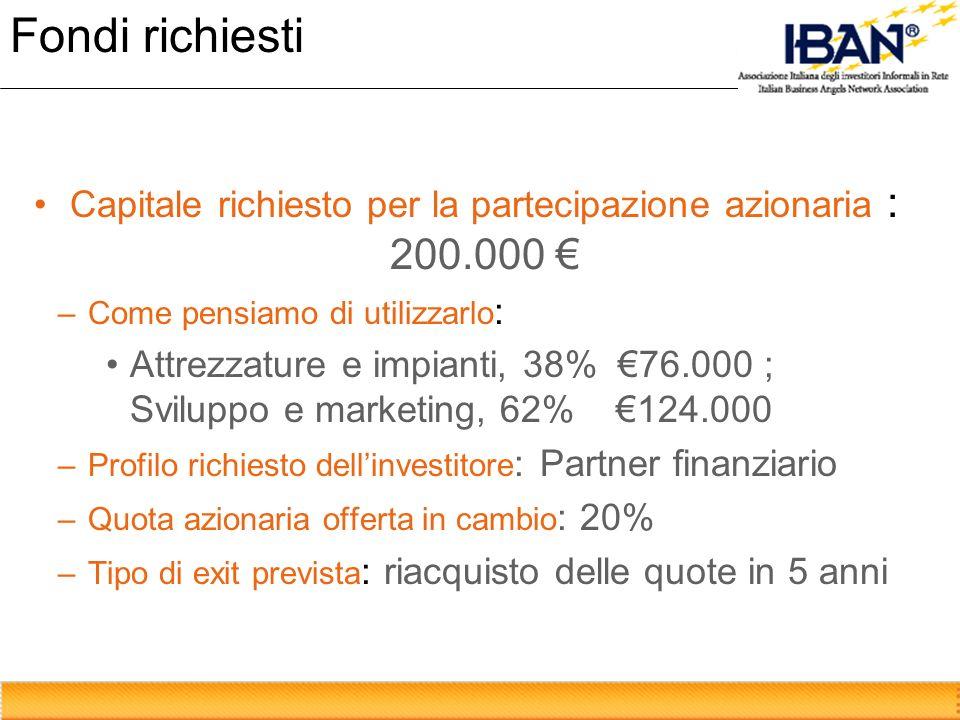 Capitale richiesto per la partecipazione azionaria : 200.000 €