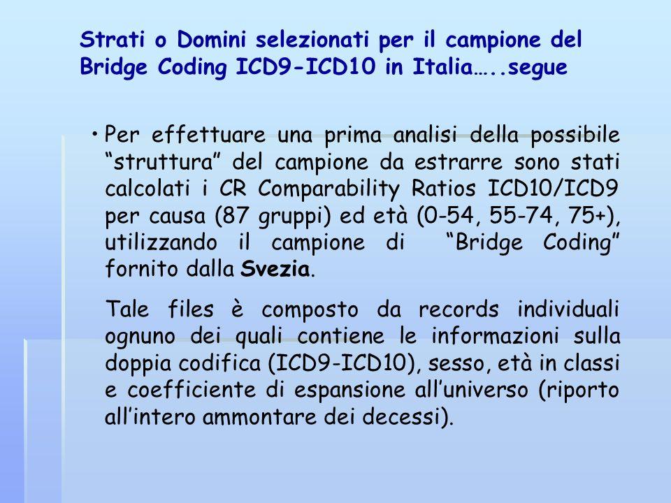 Strati o Domini selezionati per il campione del Bridge Coding ICD9-ICD10 in Italia…..segue