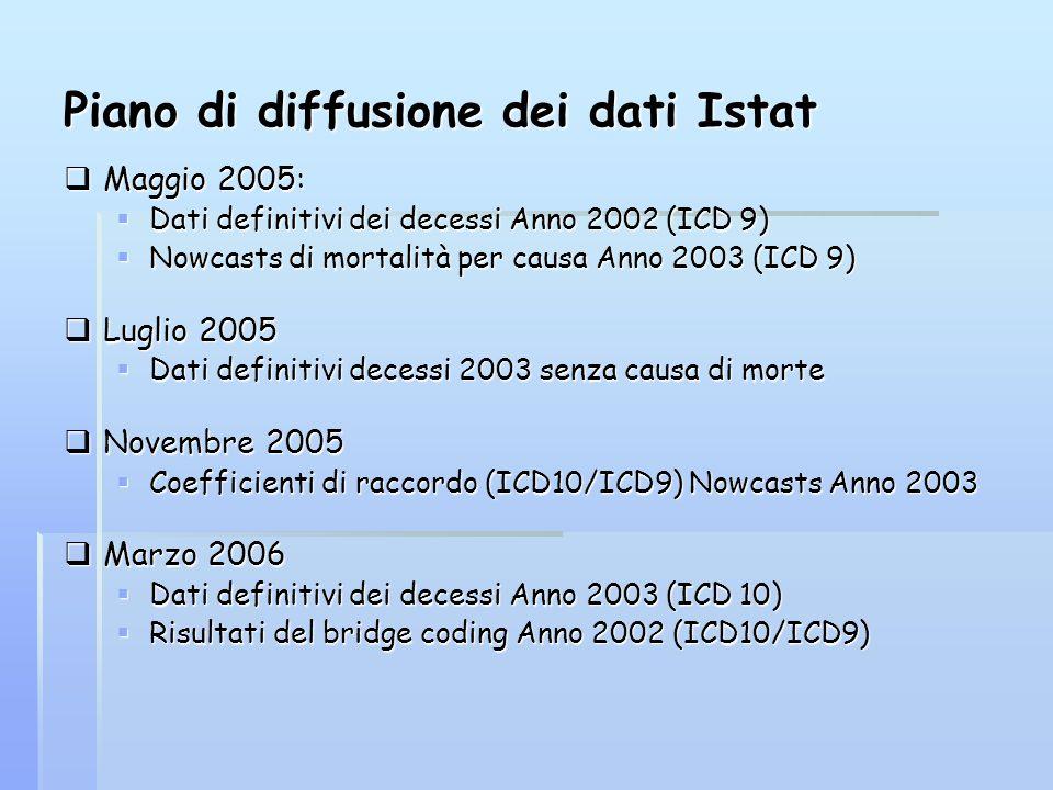 Piano di diffusione dei dati Istat