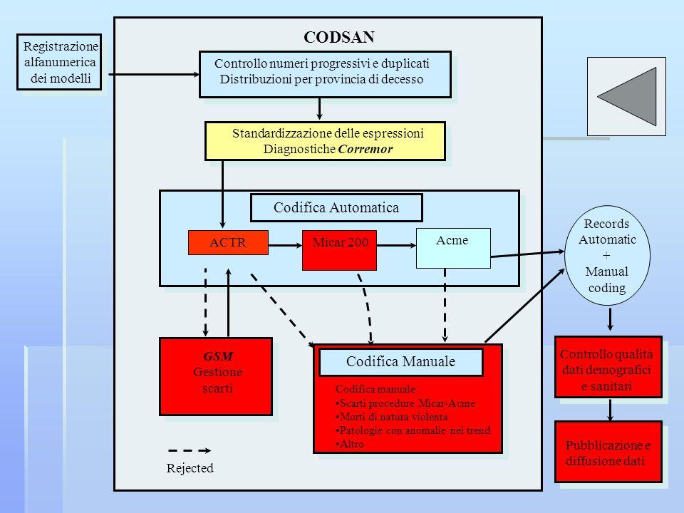 CODSAN Codifica Automatica Codifica Manuale Registrazione alfanumerica