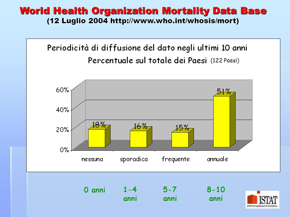 World Health Organization Mortality Data Base (12 Luglio 2004 http://www.who.int/whosis/mort)