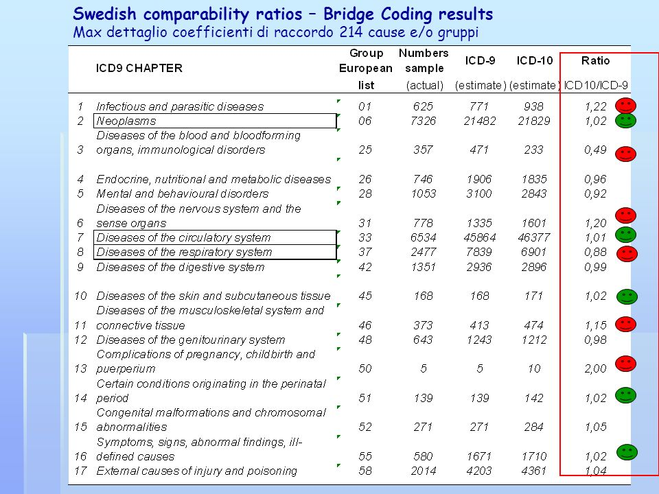 Swedish comparability ratios – Bridge Coding results