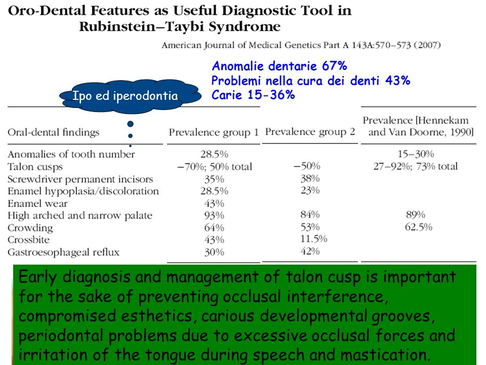 Anomalie dentarie 67% Problemi nella cura dei denti 43% Carie 15-36% Ipo ed iperodontia. Twelve patients were examined during a family.