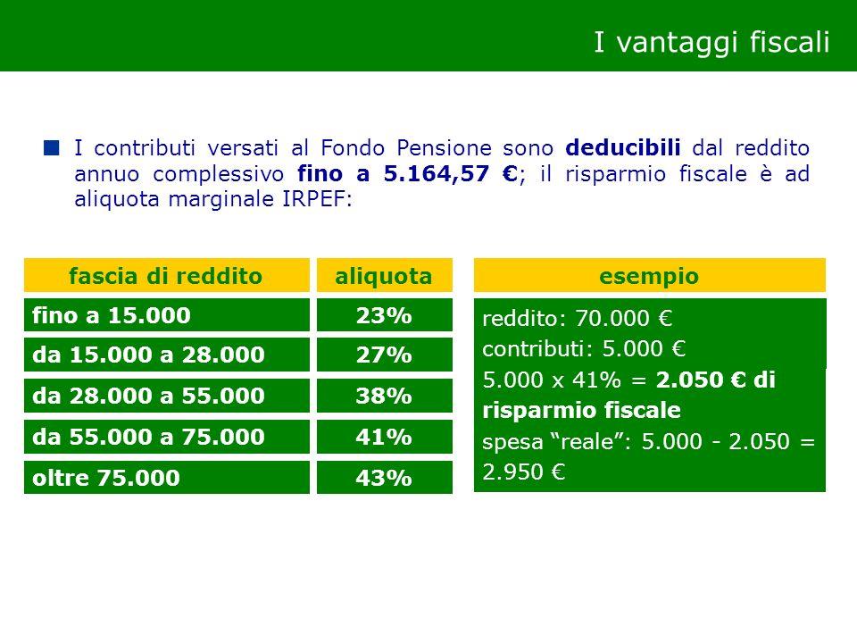 I vantaggi fiscali