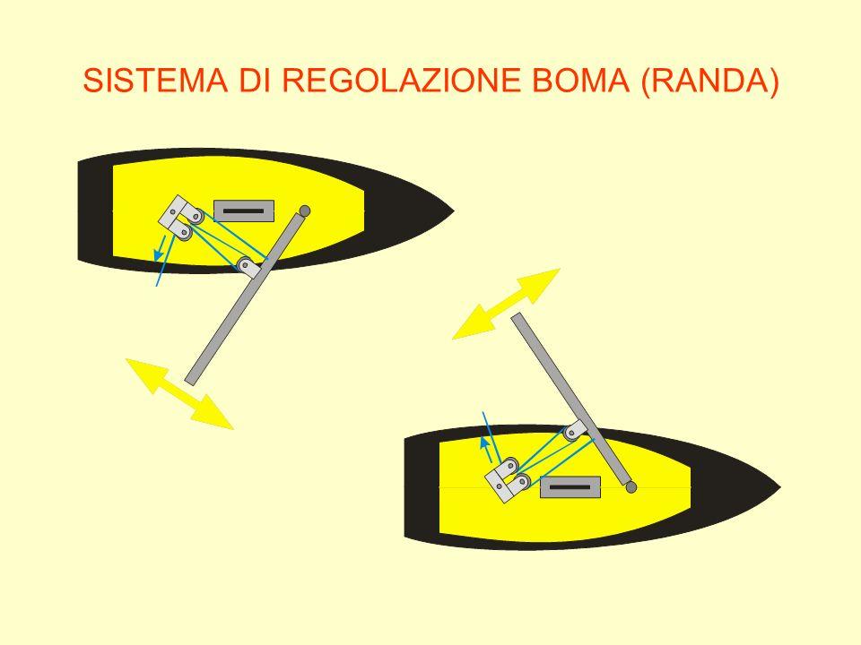 SISTEMA DI REGOLAZIONE BOMA (RANDA)