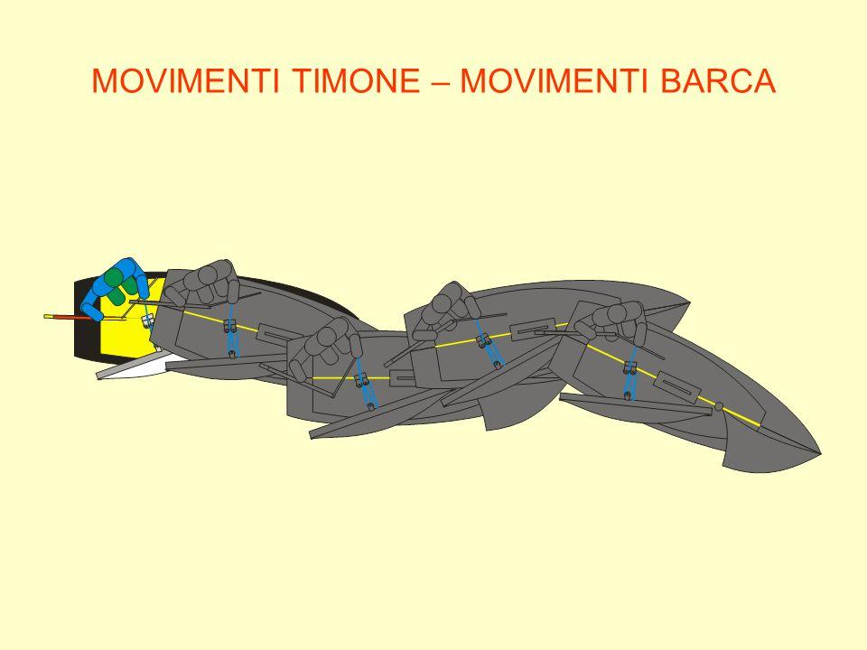 MOVIMENTI TIMONE – MOVIMENTI BARCA