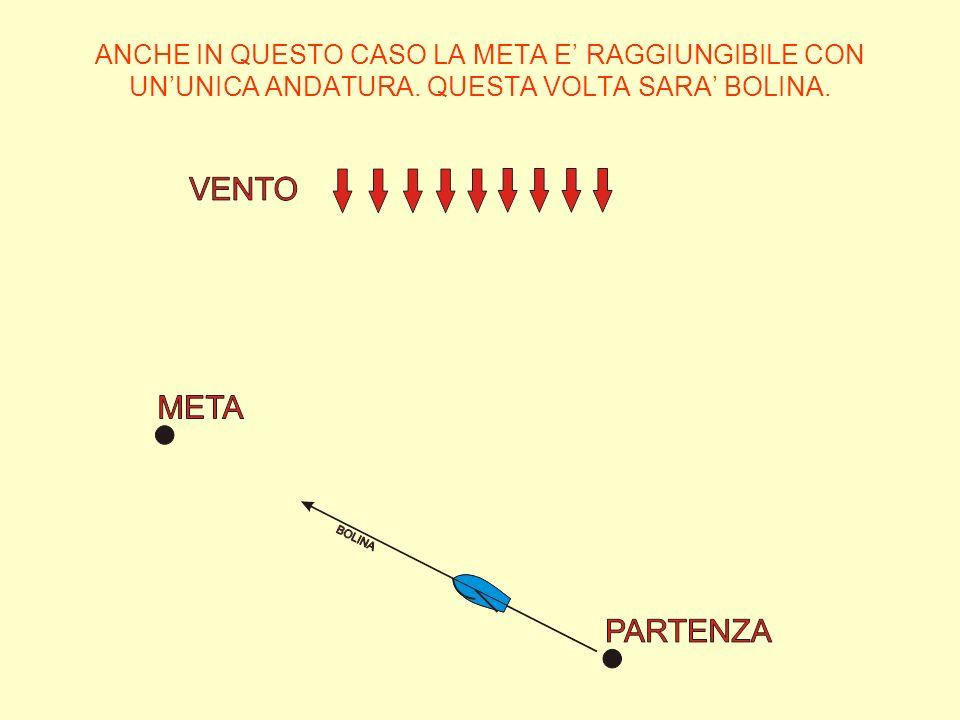 ANCHE IN QUESTO CASO LA META E' RAGGIUNGIBILE CON UN'UNICA ANDATURA