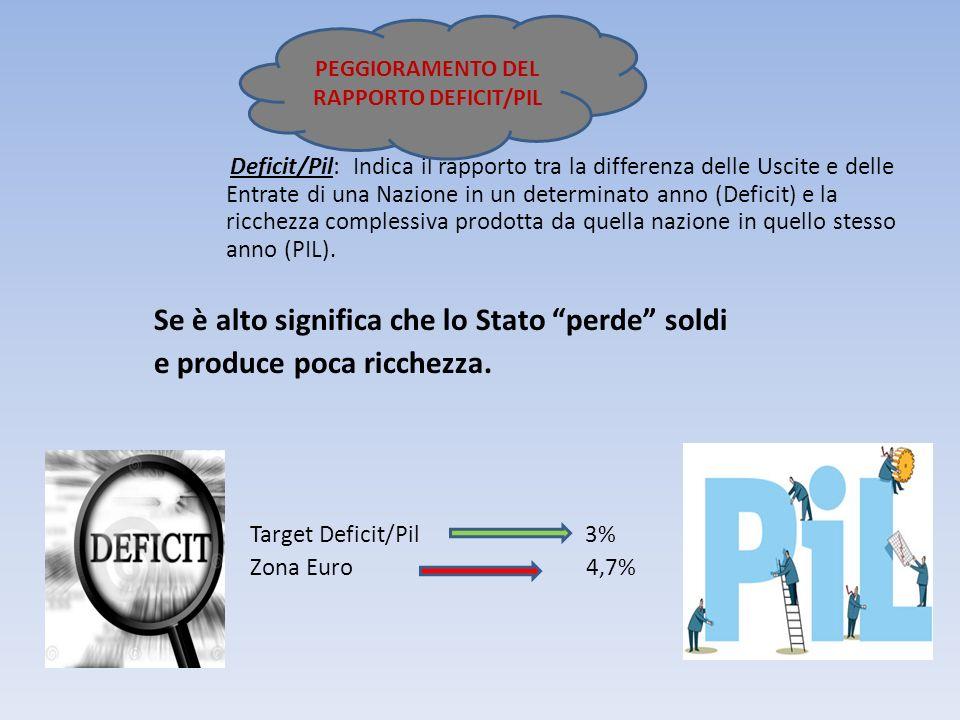 PEGGIORAMENTO DEL RAPPORTO DEFICIT/PIL
