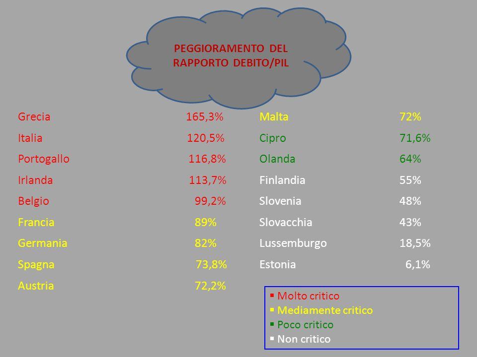 PEGGIORAMENTO DEL RAPPORTO DEBITO/PIL