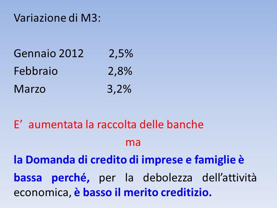 Variazione di M3: Gennaio 2012 2,5% Febbraio 2,8% Marzo 3,2% E' aumentata la raccolta delle banche ma la Domanda di credito di imprese e famiglie è bassa perché, per la debolezza dell'attività economica, è basso il merito creditizio.