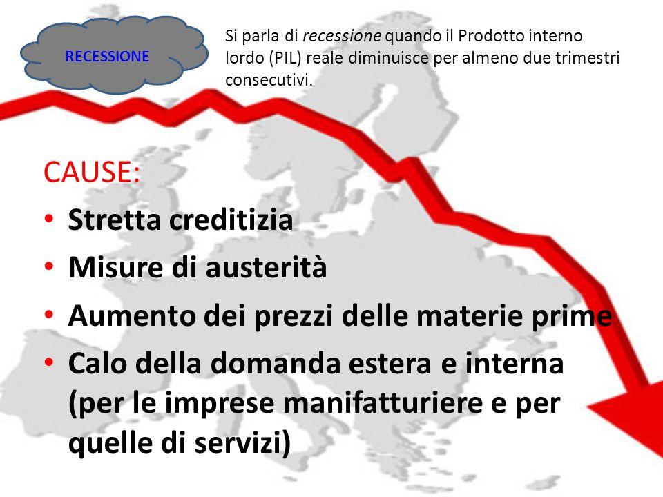 Aumento dei prezzi delle materie prime