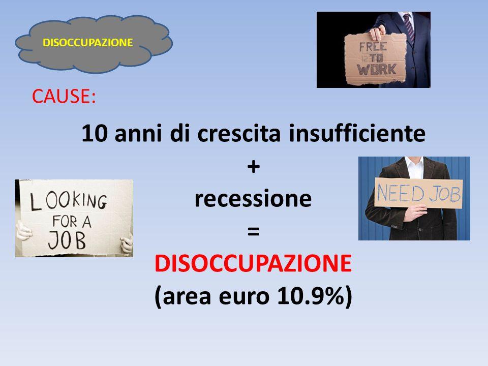 10 anni di crescita insufficiente + recessione = DISOCCUPAZIONE (area euro 10.9%)