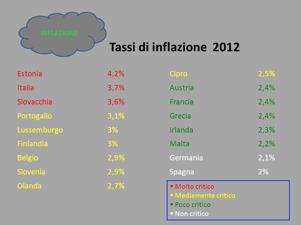 Tassi di inflazione 2012 Estonia 4,2% Cipro 2,5% Italia 3,7% Austria 2,4% Slovacchia 3,6% Francia 2,4% Portogallo 3,1% Grecia 2,4% Lussemburgo 3% Irlanda 2,3% Finlandia 3% Malta 2,2% Belgio 2,9% Germania 2,1% Slovenia 2,9% Spagna 2% Olanda 2,7%