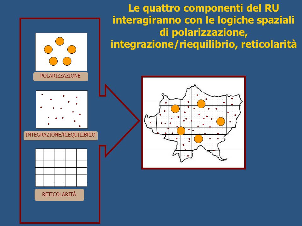 INTEGRAZIONE/RIEQUILIBRIO