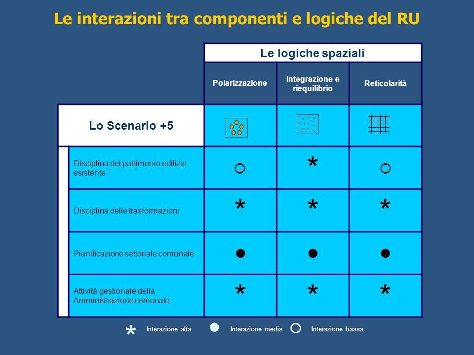 *   * Le interazioni tra componenti e logiche del RU  