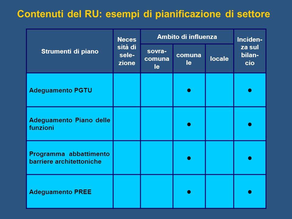 Contenuti del RU: esempi di pianificazione di settore