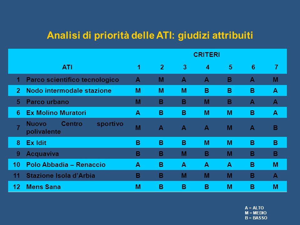 Analisi di priorità delle ATI: giudizi attribuiti