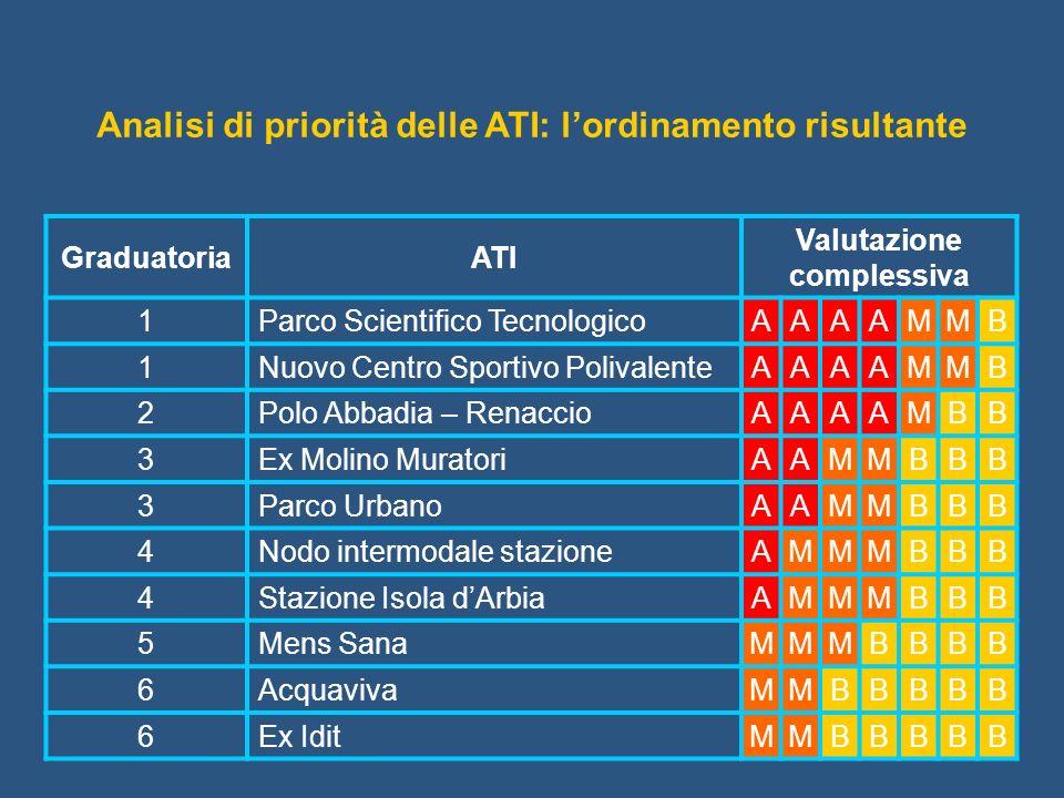 Analisi di priorità delle ATI: l'ordinamento risultante