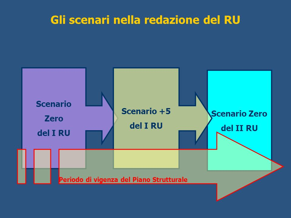 Gli scenari nella redazione del RU