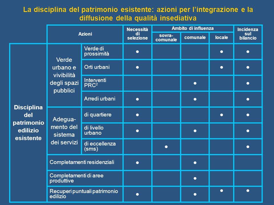 La disciplina del patrimonio esistente: azioni per l'integrazione e la diffusione della qualità insediativa