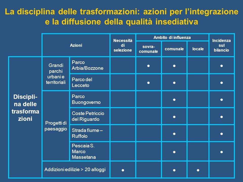 La disciplina delle trasformazioni: azioni per l'integrazione e la diffusione della qualità insediativa