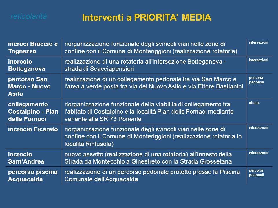 Interventi a PRIORITA' MEDIA