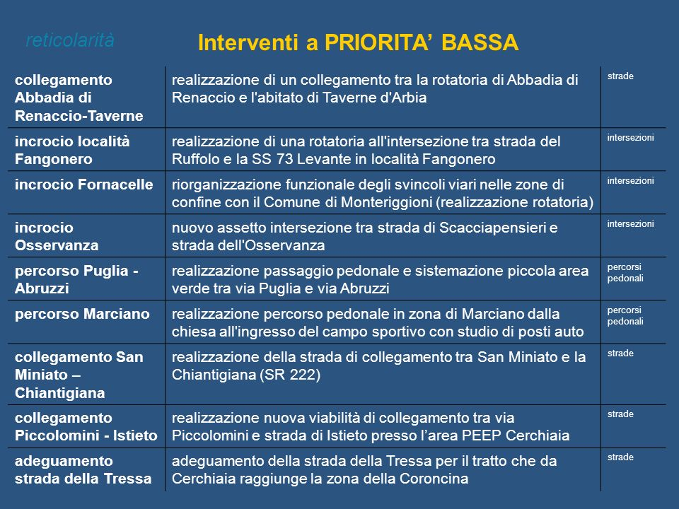 Interventi a PRIORITA' BASSA