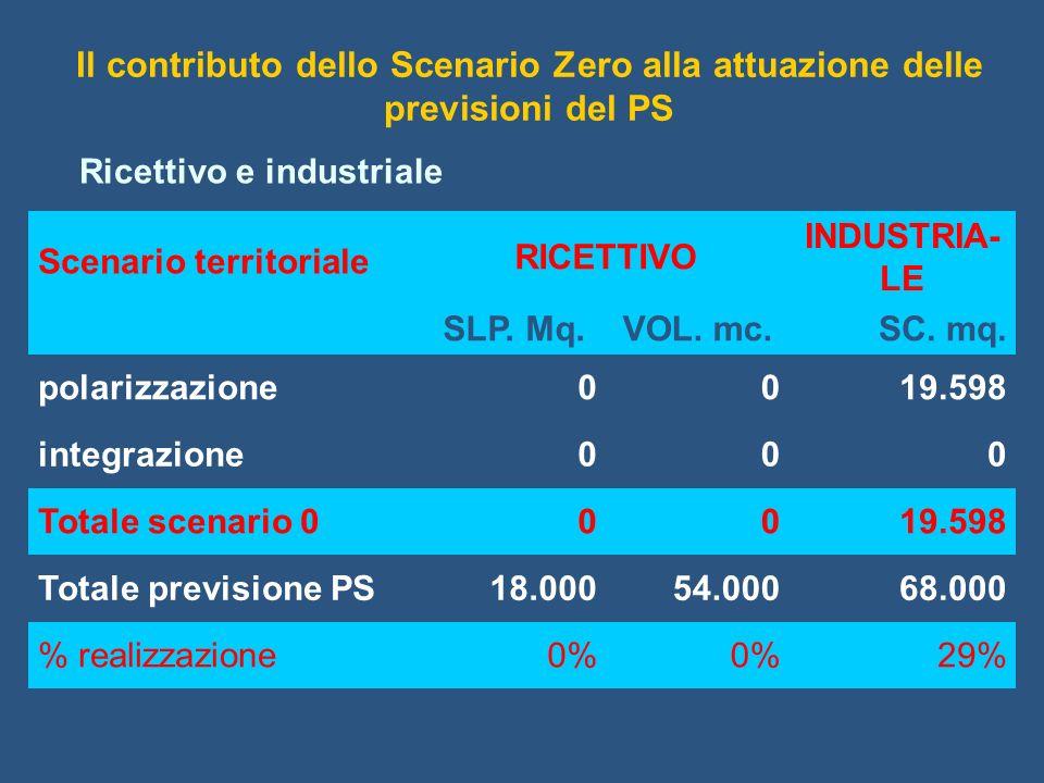 Il contributo dello Scenario Zero alla attuazione delle previsioni del PS