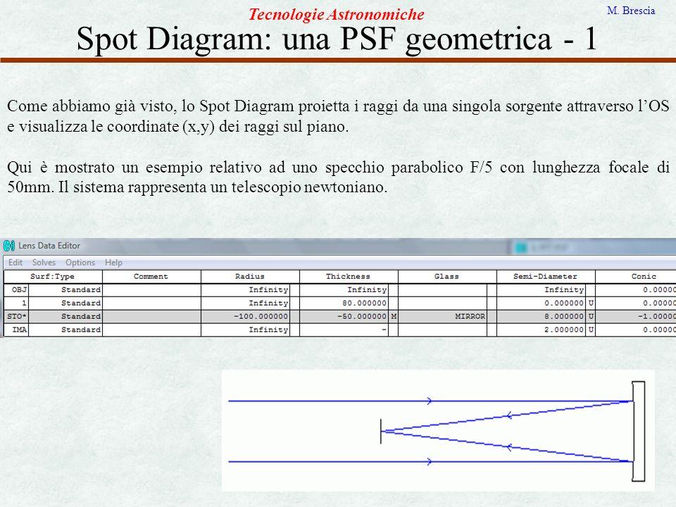 Spot Diagram: una PSF geometrica - 1