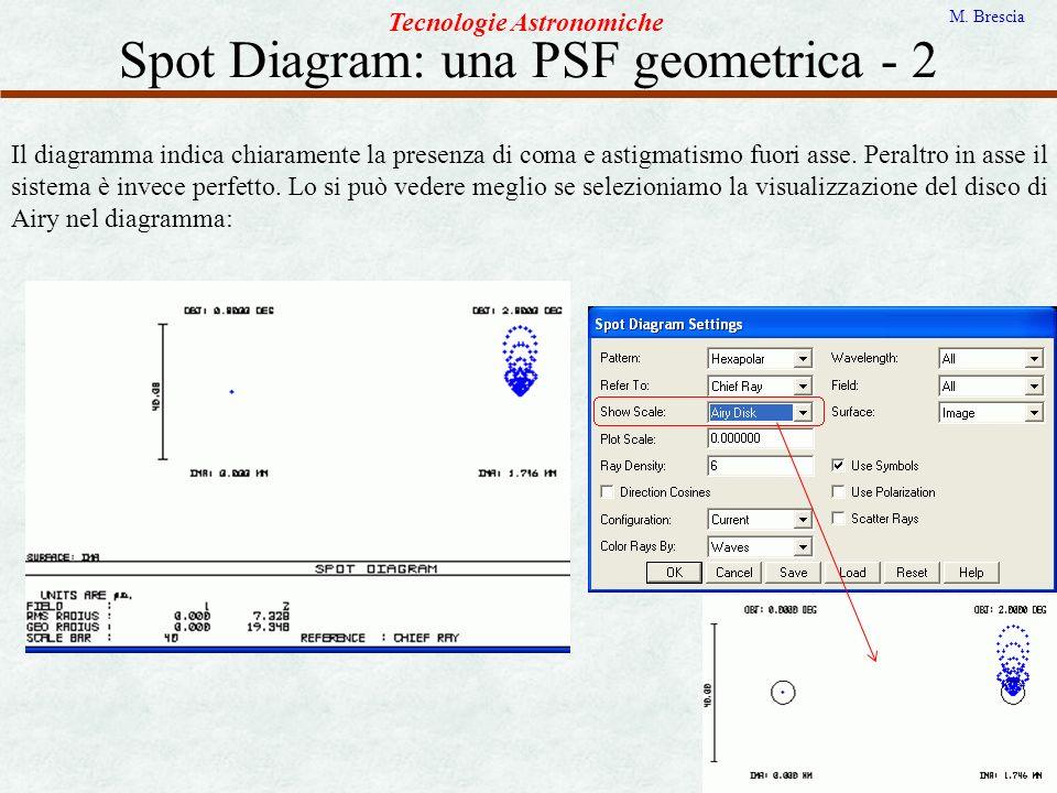 Spot Diagram: una PSF geometrica - 2