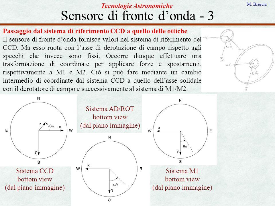 Sensore di fronte d'onda - 3