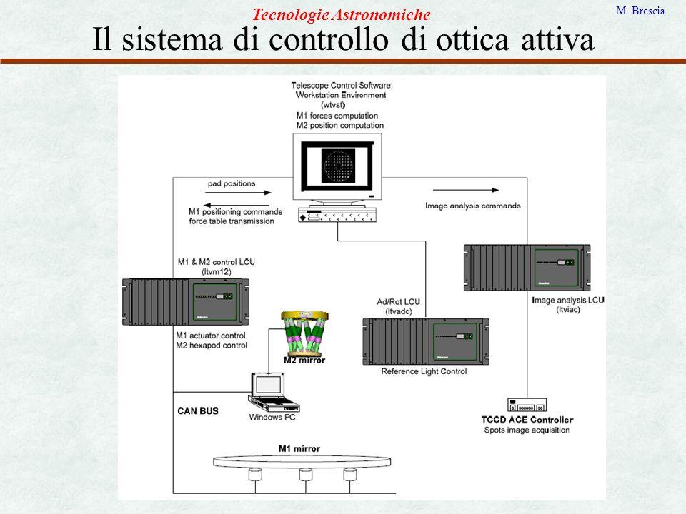 Il sistema di controllo di ottica attiva