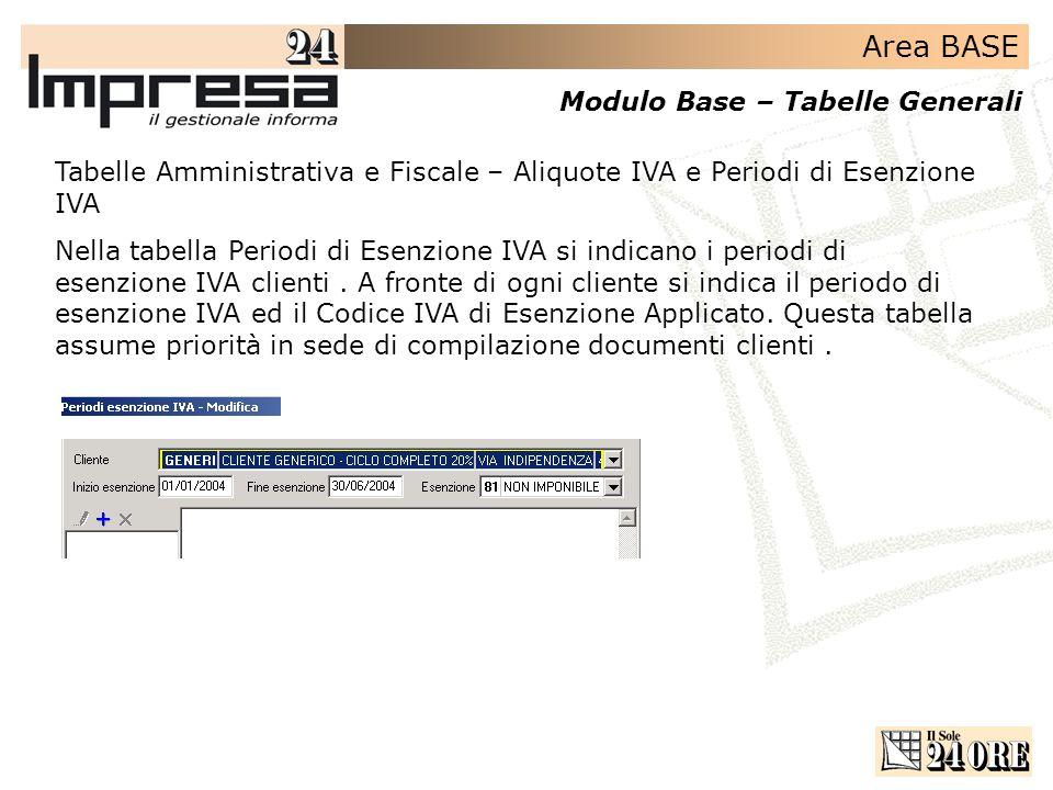 Tabelle Amministrativa e Fiscale – Aliquote IVA e Periodi di Esenzione IVA
