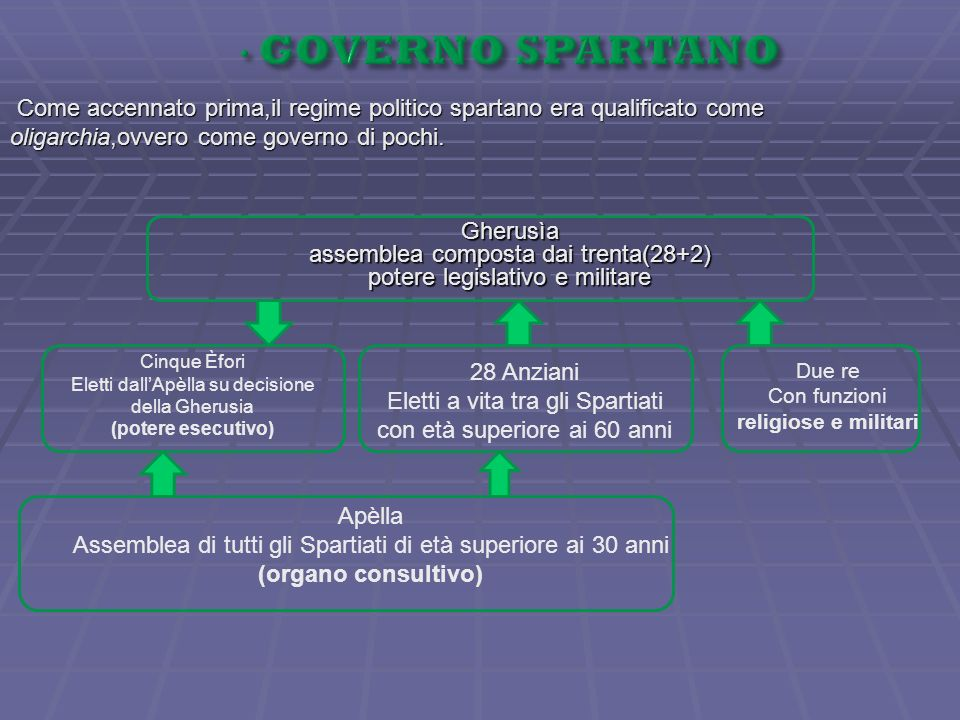 GOVERNO SPARTANO Come accennato prima,il regime politico spartano era qualificato come oligarchia,ovvero come governo di pochi.