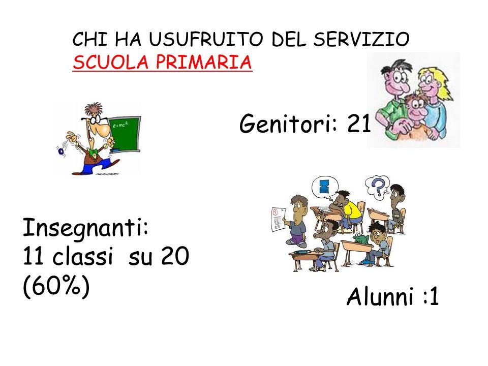 Genitori: 21 Insegnanti: 11 classi su 20 (60%) Alunni :1