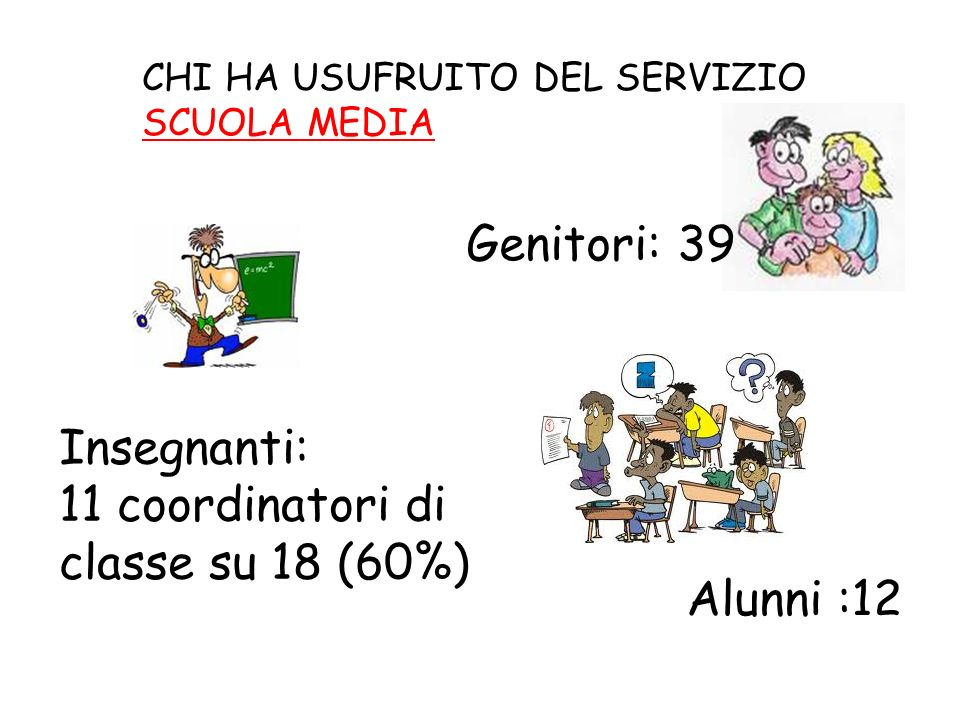 11 coordinatori di classe su 18 (60%)