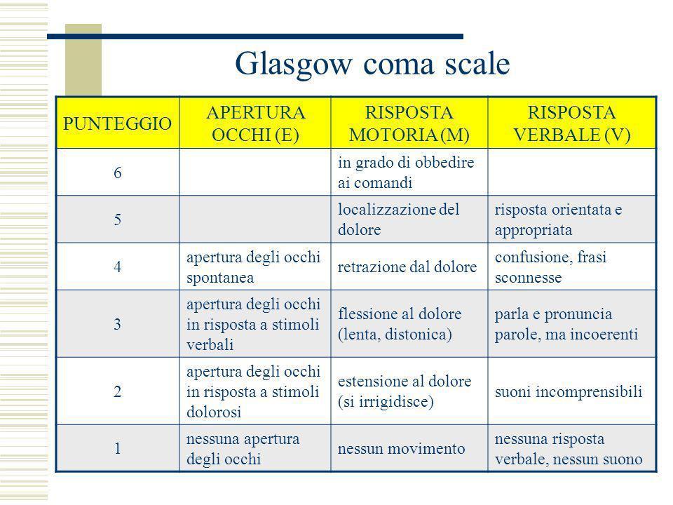 Glasgow coma scale PUNTEGGIO APERTURA OCCHI (E) RISPOSTA MOTORIA (M)