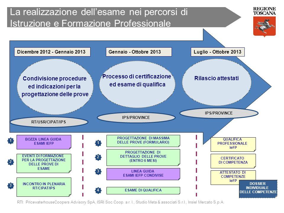 La realizzazione dell'esame nei percorsi di Istruzione e Formazione Professionale