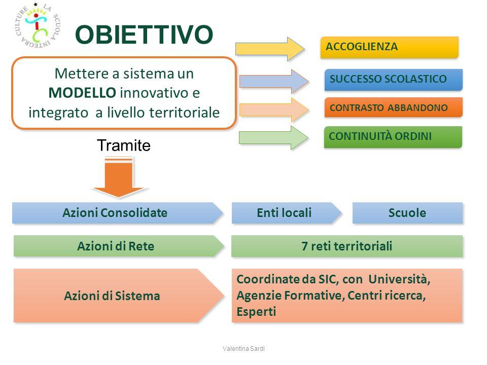 OBIETTIVO ACCOGLIENZA. Mettere a sistema un MODELLO innovativo e integrato a livello territoriale.