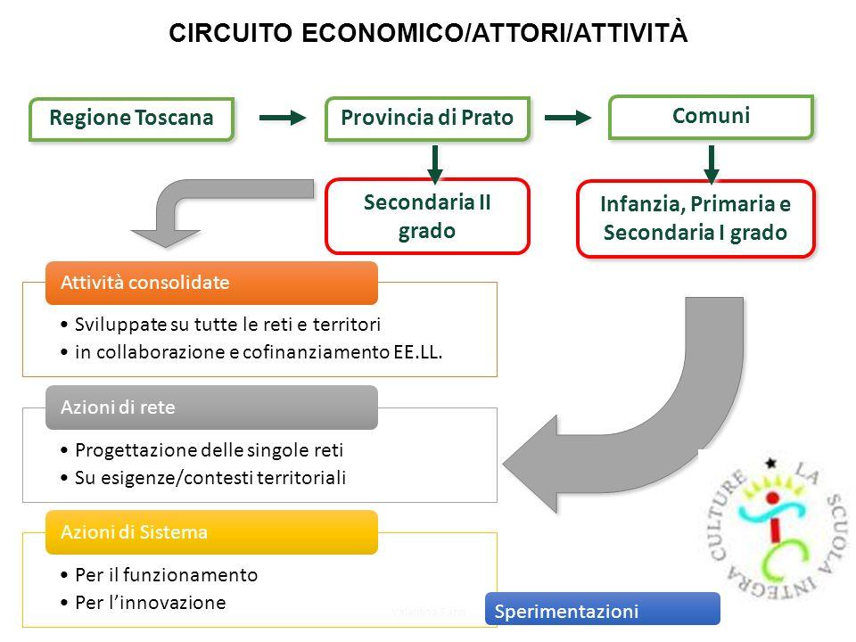 CIRCUITO ECONOMICO/ATTORI/ATTIVITÀ