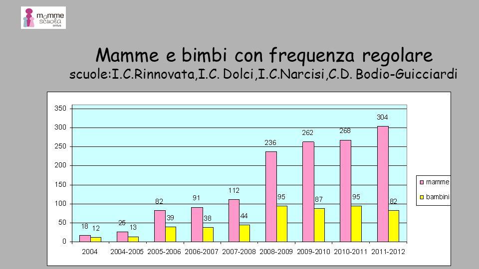 Mamme e bimbi con frequenza regolare scuole:I. C. Rinnovata,I. C