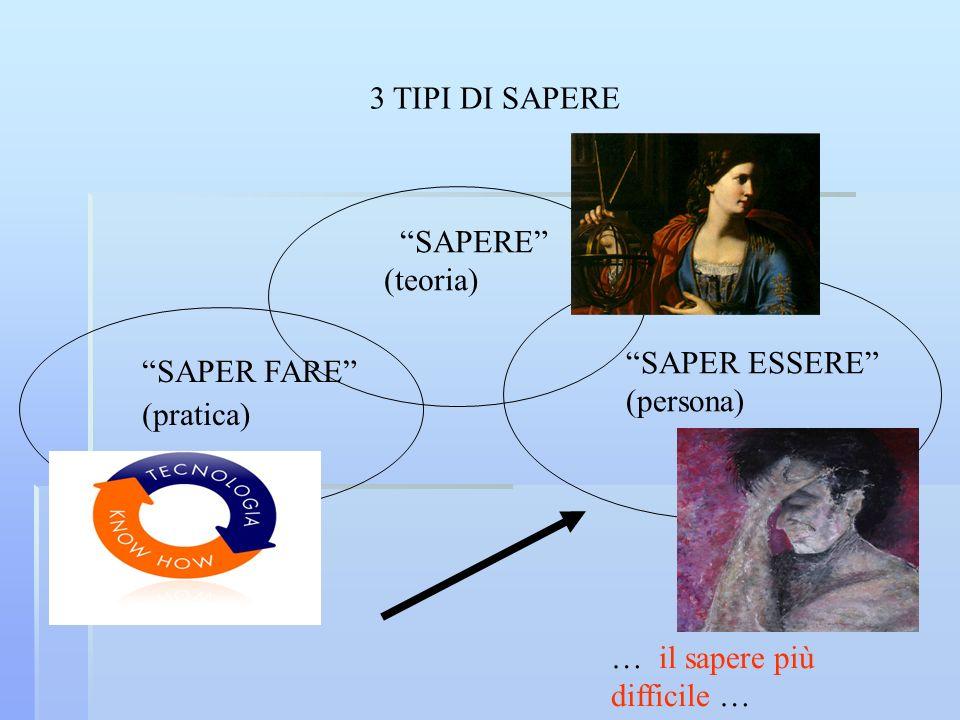 3 TIPI DI SAPERE SAPERE (teoria) SAPER ESSERE (persona) SAPER FARE (pratica) … il sapere più difficile …